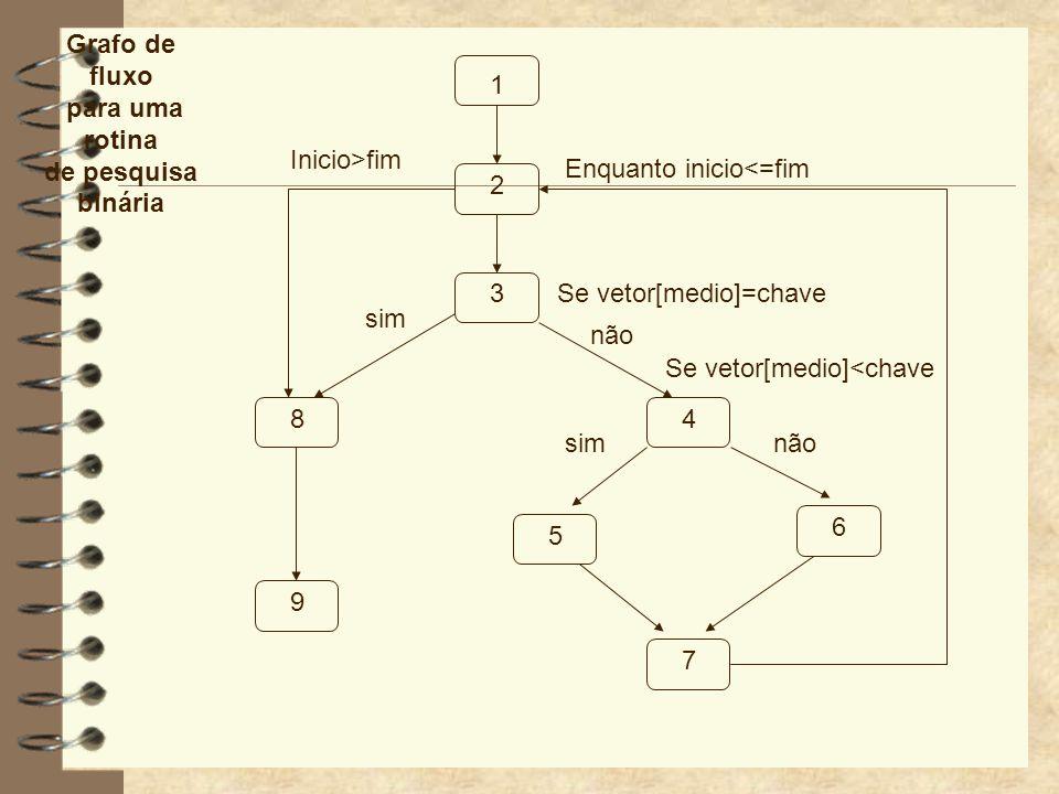 Grafo de fluxopara uma rotina. de pesquisa binária. 1. Inicio>fim. Enquanto inicio<=fim. 2. 3. Se vetor[medio]=chave.